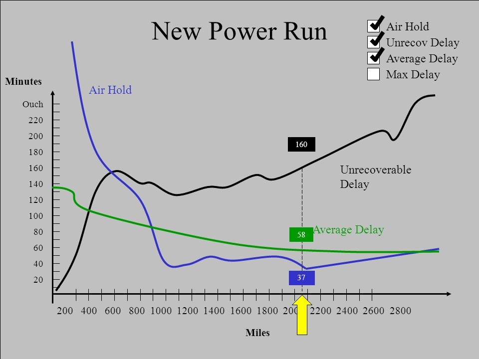 10/17/200112 New Power Run Air Hold Ouch 220 200 180 160 140 120 100 80 60 40 20 Minutes Unrecoverable Delay Average Delay 200 400 600 800 1000 1200 1400 1600 1800 2000 2200 2400 2600 2800 Miles Air Hold Unrecov Delay Average Delay Max Delay 160 58 37