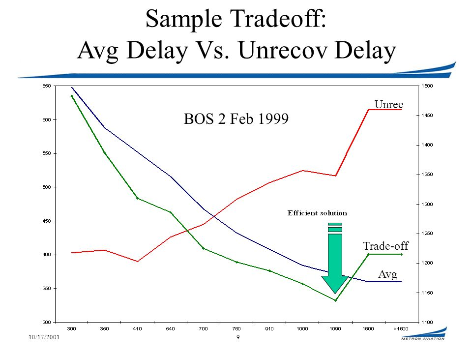 10/17/20019 Sample Tradeoff: Avg Delay Vs. Unrecov Delay Unrec Trade-off Avg BOS 2 Feb 1999