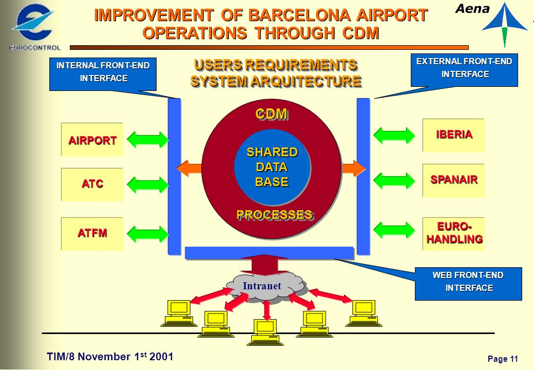 Page 11 IMPROVEMENT OF BARCELONA AIRPORT OPERATIONS THROUGH CDM TIM/8 November 1 st 2001 EXTERNAL FRONT-END INTERFACE INTERFACE INTERNAL FRONT-END INTERFACE INTERFACE PROCESSESPROCESSES CDMCDM USERS REQUIREMENTS SYSTEM ARQUITECTURE SHAREDDATABASESHAREDDATABASE AIRPORT ATC ATFM EURO-HANDLING SPANAIR IBERIA WEB FRONT-END INTERFACE INTERFACE Intranet