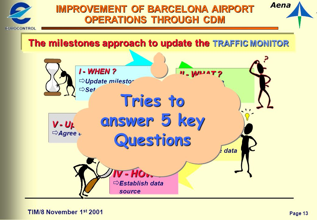 Page 13 IMPROVEMENT OF BARCELONA AIRPORT OPERATIONS THROUGH CDM TIM/8 November 1 st 2001 The milestones approach to update the TRAFFIC MONITOR I - WHEN .