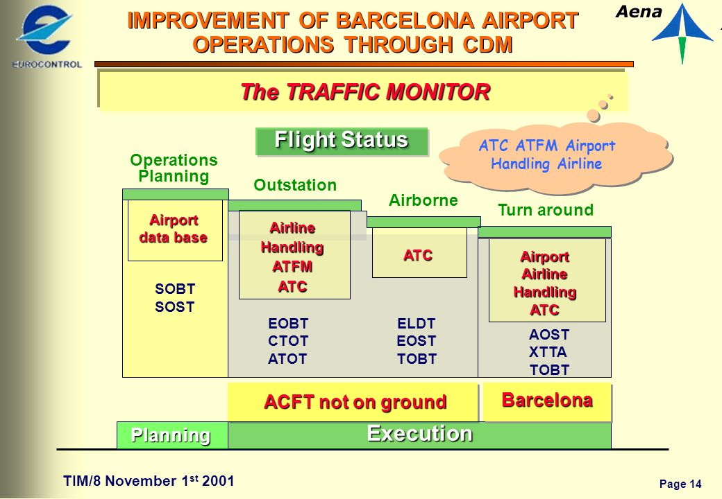 Page 14 IMPROVEMENT OF BARCELONA AIRPORT OPERATIONS THROUGH CDM TIM/8 November 1 st 2001 SOBT SOST ACFT not on ground ACFT not on ground Operations PlanningExecution Airborne Airline Handling ATFM ATC Airport data base ATC Turn around BarcelonaBarcelona Airport Airline Handling ATC Planning EOBT CTOT ATOT ELDT EOST TOBT AOST XTTA TOBT Flight Status Outstation The TRAFFIC MONITOR ATC ATFM Airport Handling Airline