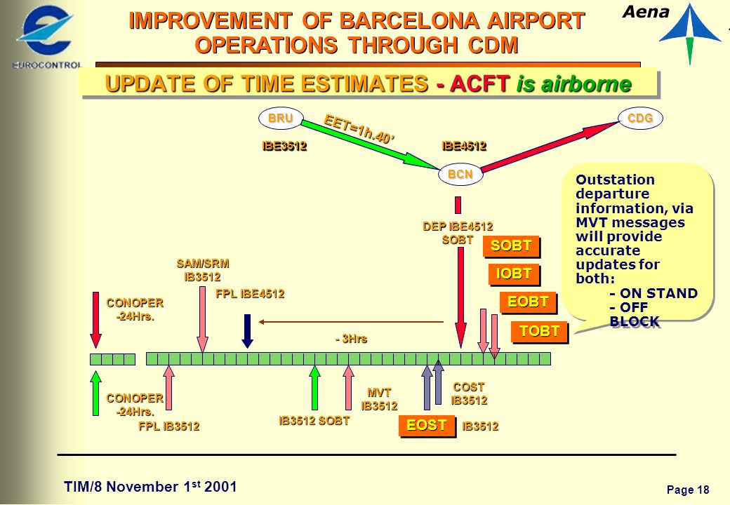 Page 18 IMPROVEMENT OF BARCELONA AIRPORT OPERATIONS THROUGH CDM TIM/8 November 1 st 2001 EET=1h.40 BCN CDG IBE4512IBE4512 BRU IBE3512IBE3512 FPL IBE4512 DEP IBE4512 SOBT Outstation departure information, via MVT messages will provide accurate updates for both: - ON STAND - OFF BLOCK Outstation departure information, via MVT messages will provide accurate updates for both: - ON STAND - OFF BLOCK IB3512 SOBT - 3Hrs CONOPER -24Hrs.