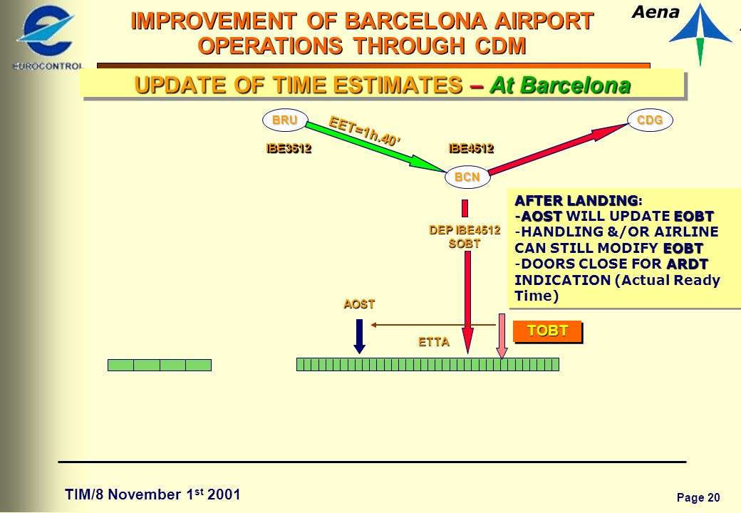 Page 20 IMPROVEMENT OF BARCELONA AIRPORT OPERATIONS THROUGH CDM TIM/8 November 1 st 2001 EET=1h.40 BCN CDG IBE4512IBE4512 BRU IBE3512IBE3512 AOST DEP IBE4512 SOBT ETTA TOBTTOBT AFTER LANDING AFTER LANDING: -AOSTEOBT -AOST WILL UPDATE EOBT EOBT -HANDLING &/OR AIRLINE CAN STILL MODIFY EOBT ARDT -DOORS CLOSE FOR ARDT INDICATION (Actual Ready Time) AFTER LANDING AFTER LANDING: -AOSTEOBT -AOST WILL UPDATE EOBT EOBT -HANDLING &/OR AIRLINE CAN STILL MODIFY EOBT ARDT -DOORS CLOSE FOR ARDT INDICATION (Actual Ready Time) UPDATE OF TIME ESTIMATES – At Barcelona
