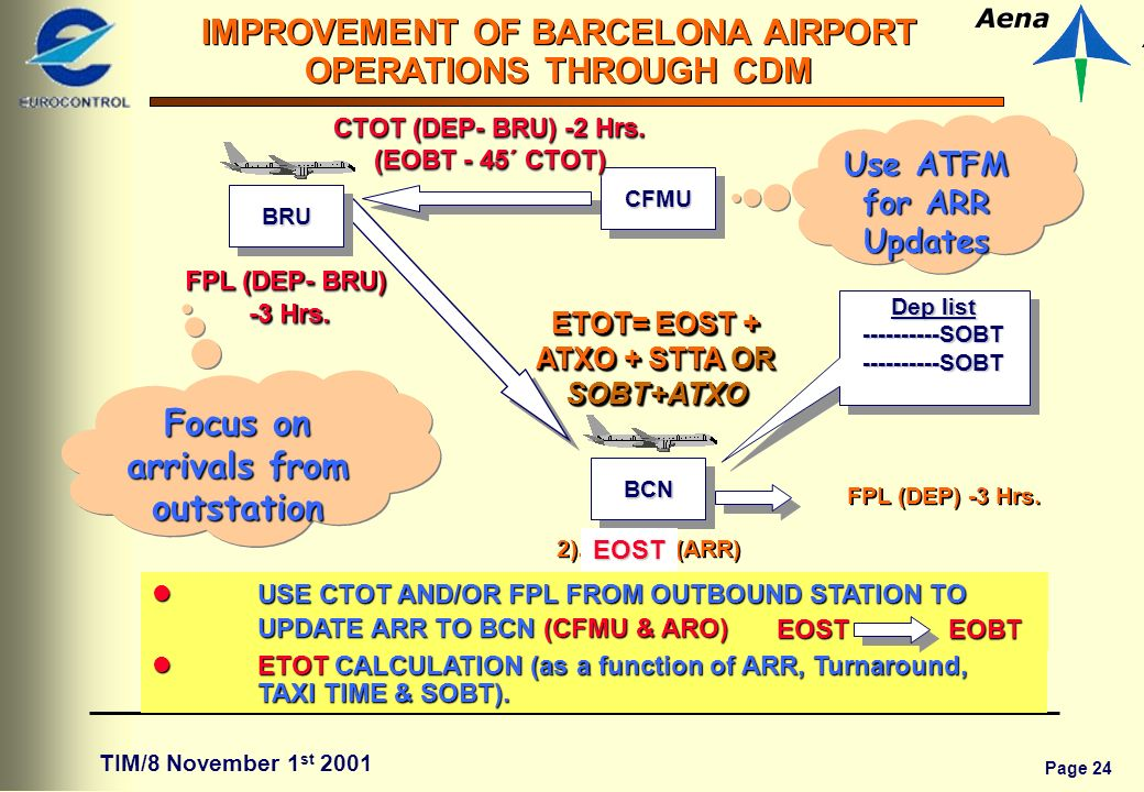 Page 24 IMPROVEMENT OF BARCELONA AIRPORT OPERATIONS THROUGH CDM TIM/8 November 1 st 2001 BCNBCN CFMUCFMU Dep list SOBT SOBT SOBT SOBT FPL (DEP) -3 Hrs.