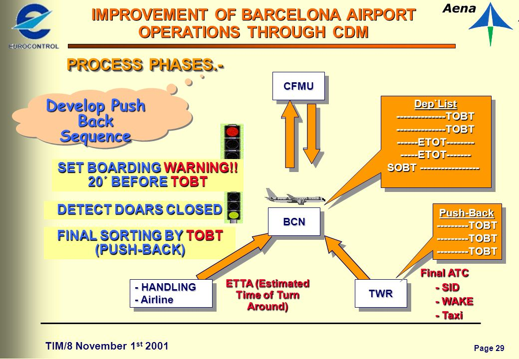 Page 29 IMPROVEMENT OF BARCELONA AIRPORT OPERATIONS THROUGH CDM TIM/8 November 1 st 2001 FINAL SORTING BY TOBT (PUSH-BACK) TWRTWR BCNBCNCFMUCFMU - HANDLING - Airline - HANDLING - Airline Push-Back---------TOBT---------TOBT---------TOBTPush-Back---------TOBT---------TOBT---------TOBT Final ATC Final ATC - SID - WAKE - Taxi Final ATC Final ATC - SID - WAKE - Taxi PROCESS PHASES.- Develop Push Back Sequence SET BOARDING WARNING!.