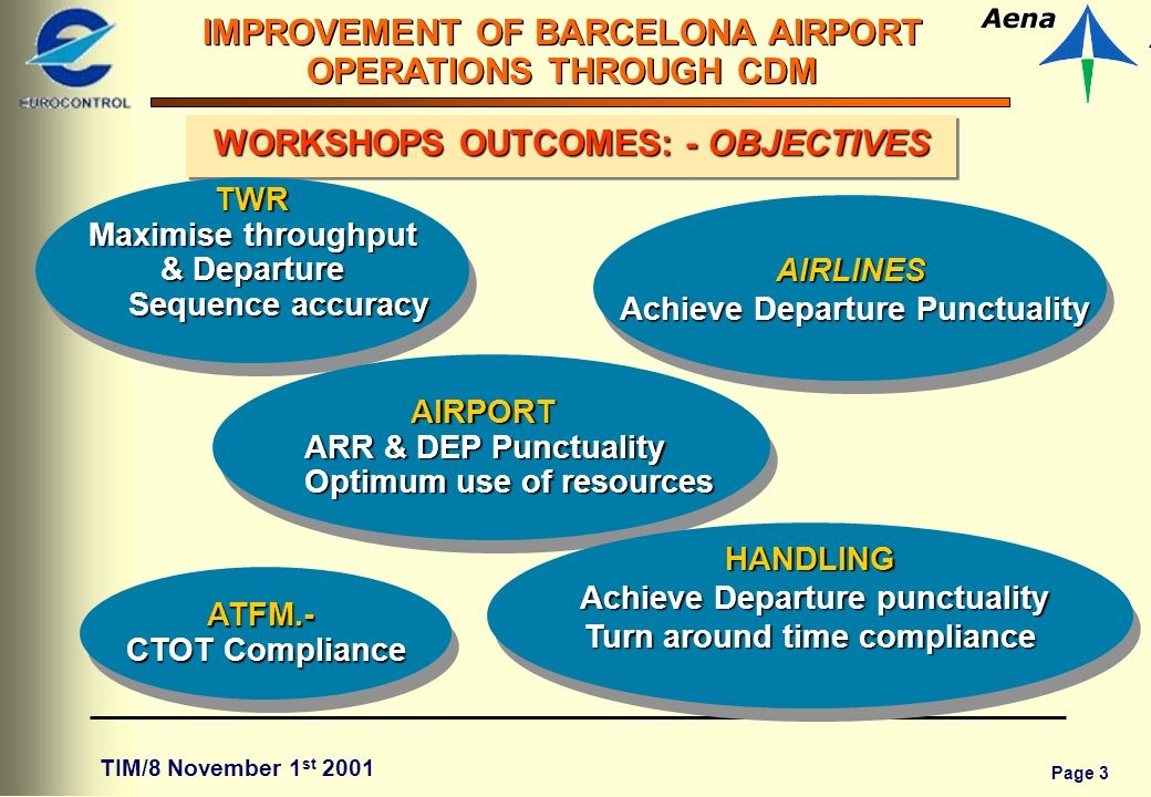 Page 3 IMPROVEMENT OF BARCELONA AIRPORT OPERATIONS THROUGH CDM TIM/8 November 1 st 2001 WORKSHOPS OUTCOMES: - OBJECTIVES TWR Maximise throughput & Departure Sequence accuracy TWR Maximise throughput & Departure Sequence accuracy AIRPORT ARR & DEP Punctuality Optimum use of resources AIRPORT ARR & DEP Punctuality Optimum use of resources AIRLINES Achieve Departure Punctuality Achieve Departure PunctualityAIRLINES HANDLING Achieve Departure punctuality Achieve Departure punctuality Turn around time compliance HANDLING Achieve Departure punctuality Achieve Departure punctuality Turn around time compliance ATFM.- CTOT Compliance ATFM.-