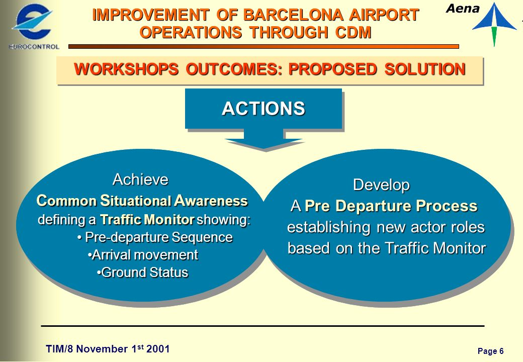 Page 6 IMPROVEMENT OF BARCELONA AIRPORT OPERATIONS THROUGH CDM TIM/8 November 1 st 2001 1122 WORKSHOPS OUTCOMES: PROPOSED SOLUTION Achieve C ommon S ituational A wareness defining a Traffic Monitor showing: defining a Traffic Monitor showing: Pre-departure Sequence Pre-departure Sequence Arrival movementArrival movement Ground StatusGround StatusAchieve C ommon S ituational A wareness defining a Traffic Monitor showing: defining a Traffic Monitor showing: Pre-departure Sequence Pre-departure Sequence Arrival movementArrival movement Ground StatusGround Status ACTIONSACTIONS Develop A Pre Departure Process establishing new actor roles establishing new actor roles based on the Traffic Monitor based on the Traffic MonitorDevelop A Pre Departure Process establishing new actor roles establishing new actor roles based on the Traffic Monitor based on the Traffic Monitor