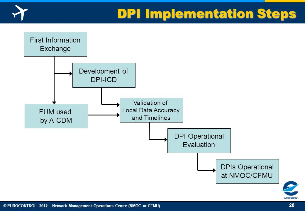 20 © EUROCONTROL 2012 – Network Management Operations Centre (NMOC or CFMU) DPI Implementation Steps FUM used by A-CDM First Information Exchange Deve