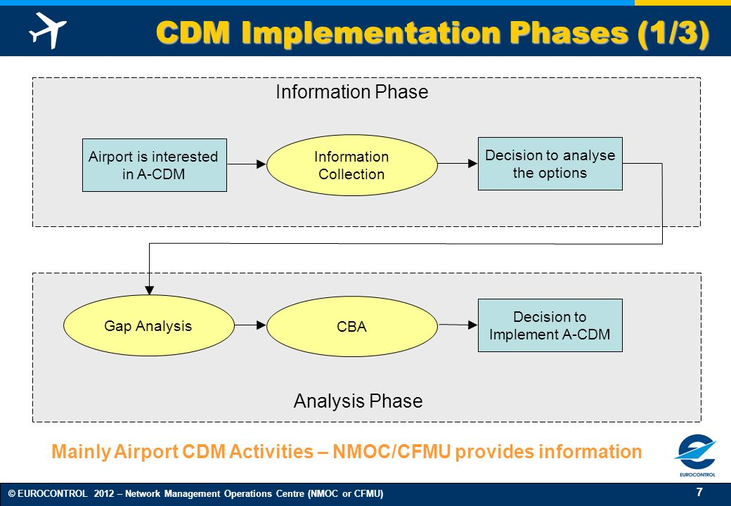 7 © EUROCONTROL 2012 – Network Management Operations Centre (NMOC or CFMU) CDM Implementation Phases (1/3) Information Collection Airport is intereste