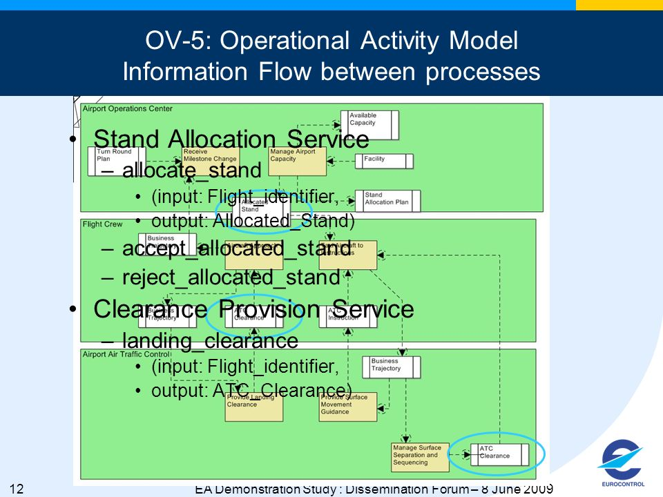 12EA Demonstration Study : Dissemination Forum – 8 June 2009 OV-5: Operational Activity Model Information Flow between processes Stand Allocation Service –allocate_stand (input: Flight_identifier, output: Allocated_Stand) –accept_allocated_stand –reject_allocated_stand Clearance Provision Service –landing_clearance (input: Flight_identifier, output: ATC_Clearance)