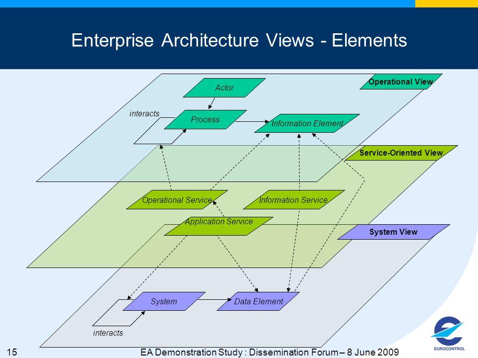 15EA Demonstration Study : Dissemination Forum – 8 June 2009 Enterprise Architecture Views - Elements Application Service Process Information Element