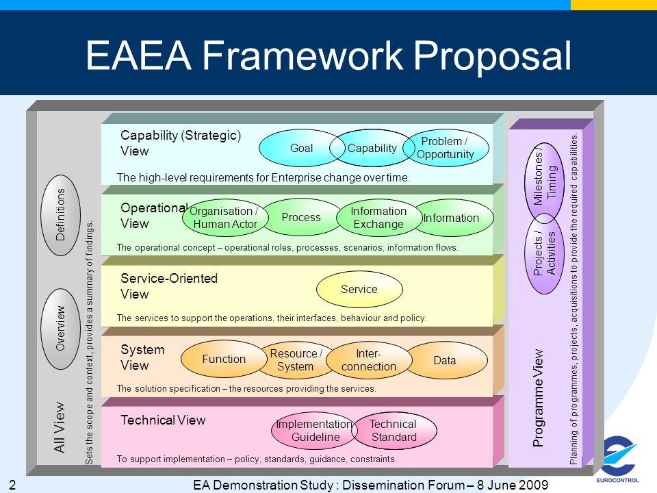 3EA Demonstration Study : Dissemination Forum – 8 June 2009 EA Framework and Views .