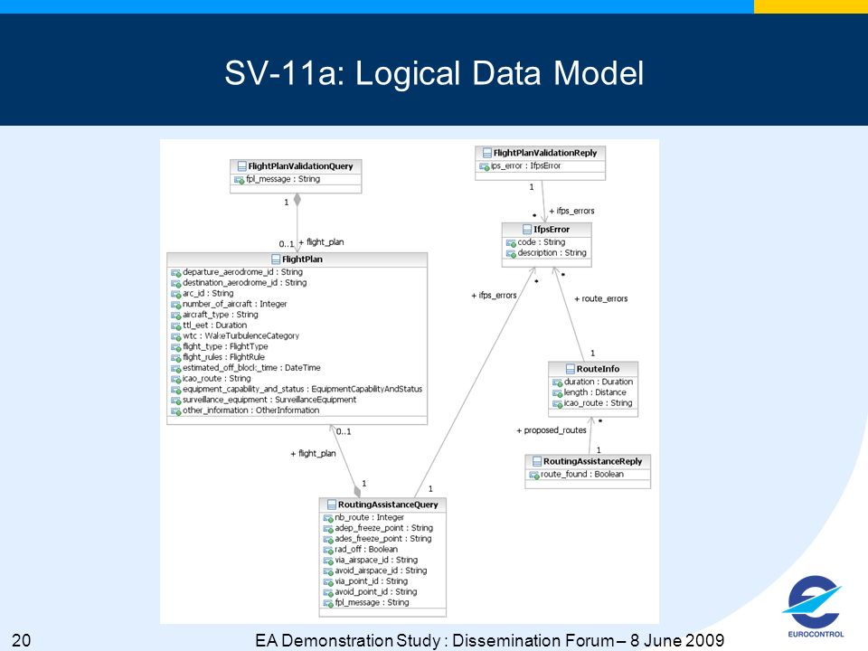 20EA Demonstration Study : Dissemination Forum – 8 June 2009 SV-11a: Logical Data Model