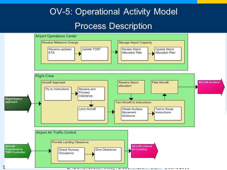 6EA Demonstration Study : Dissemination Forum – 8 June 2009 OV-6c: Operational Event-Trace Description Process Interactions