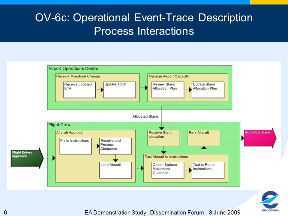 6EA Demonstration Study : Dissemination Forum – 8 June 2009 OV-6c: Operational Event-Trace Description Process Interactions