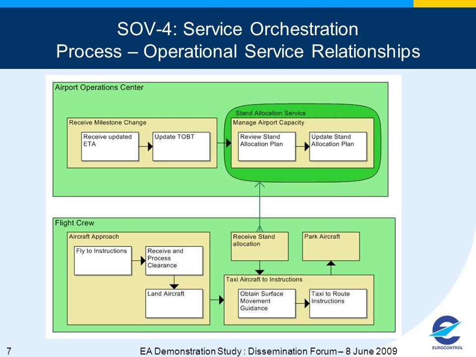 8EA Demonstration Study : Dissemination Forum – 8 June 2009 OV-6c: Operational Event-Trace Description Process Interactions