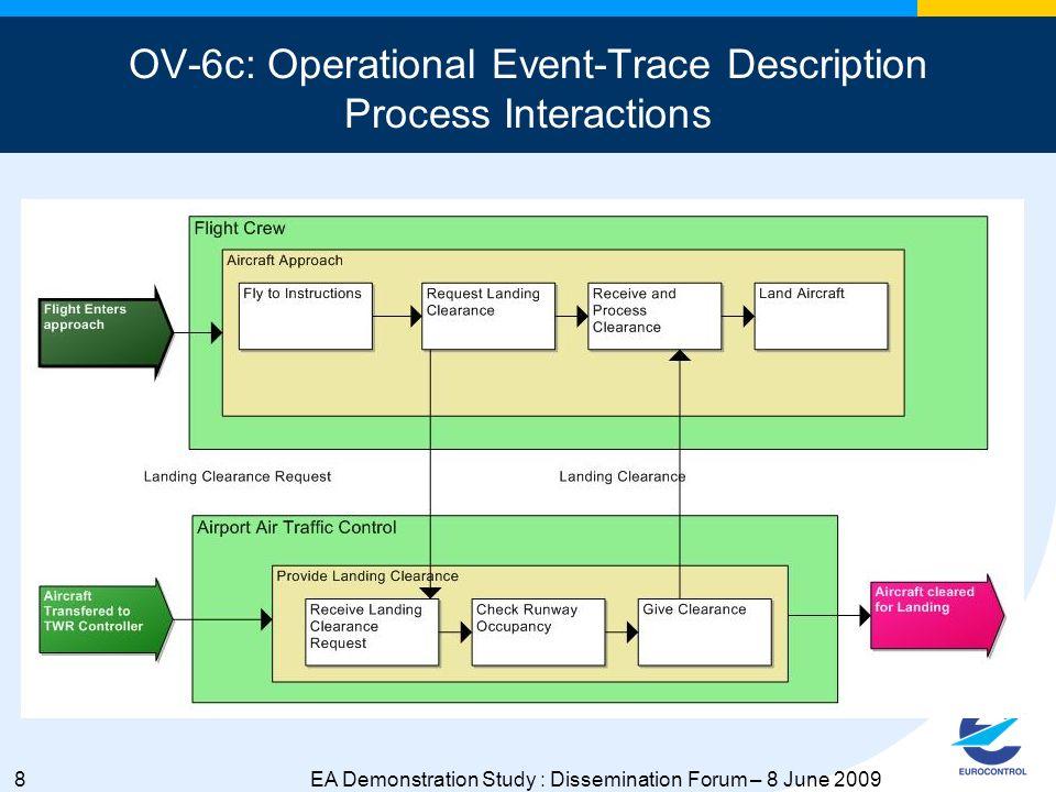 19EA Demonstration Study : Dissemination Forum – 8 June 2009 SOV-2: Service Definition Application Service