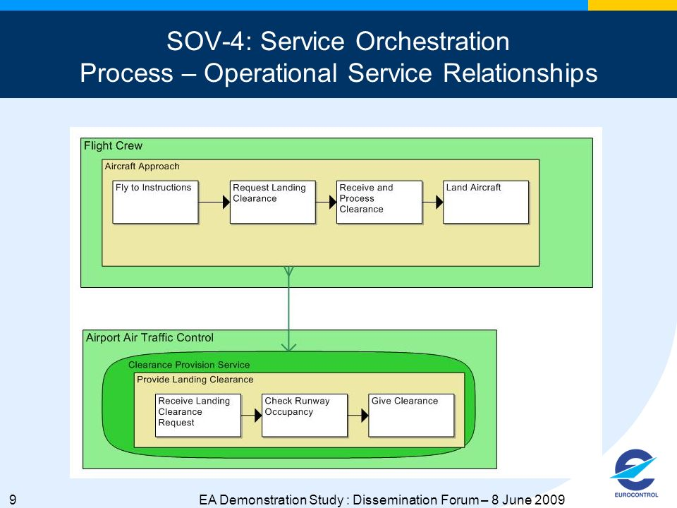 9EA Demonstration Study : Dissemination Forum – 8 June 2009 SOV-4: Service Orchestration Process – Operational Service Relationships