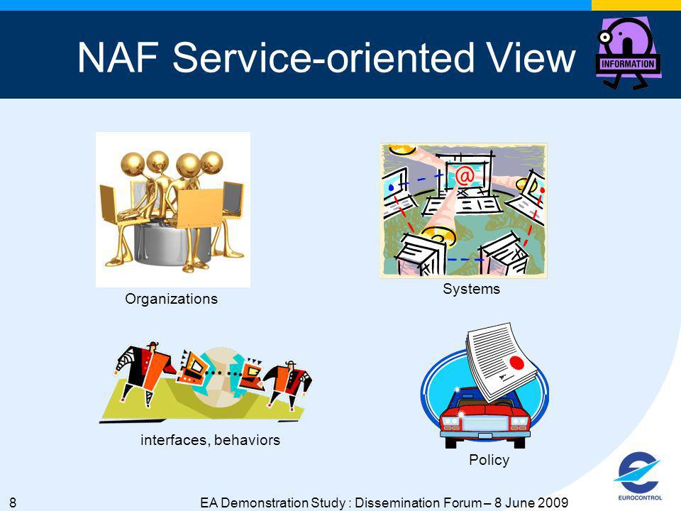 8EA Demonstration Study : Dissemination Forum – 8 June 2009 NAF Service-oriented View Organizations Systems interfaces, behaviors Policy