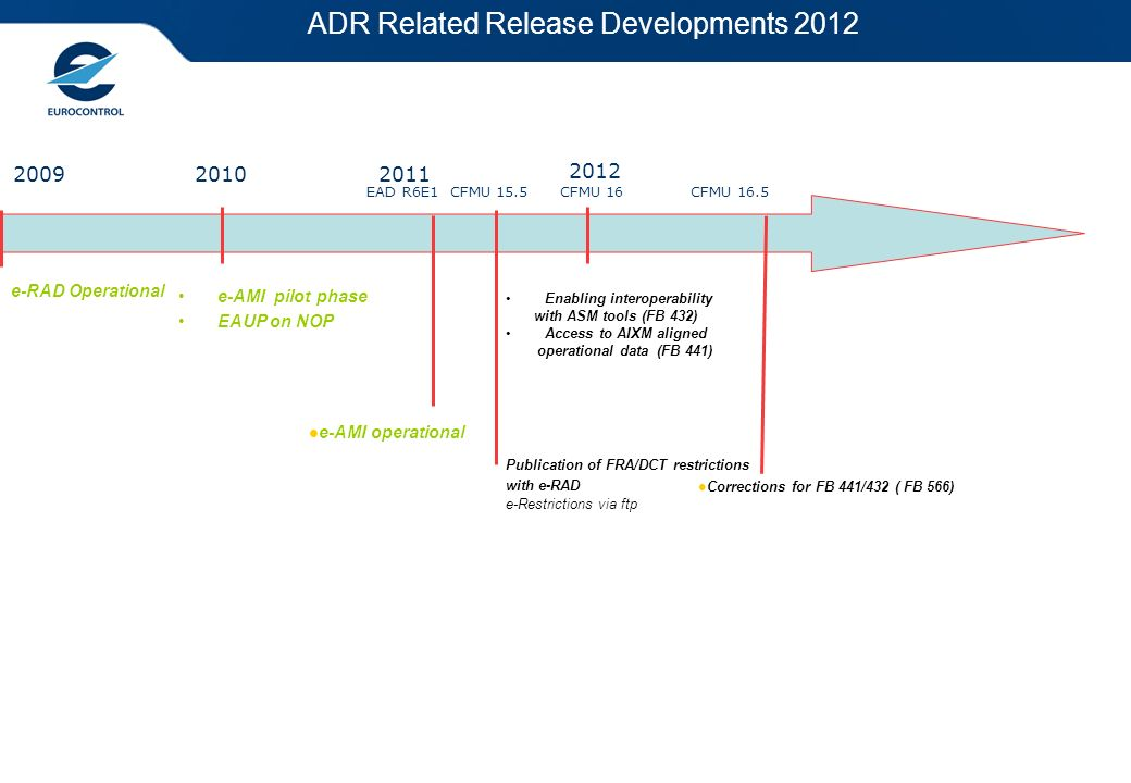 20092010 e-RAD Operational e-AMI pilot phase EAUP on NOP 2012 EAD R6E1 CFMU 15.5 CFMU 16 CFMU 16.5 ADR Related Release Developments 2012 2011 Correcti
