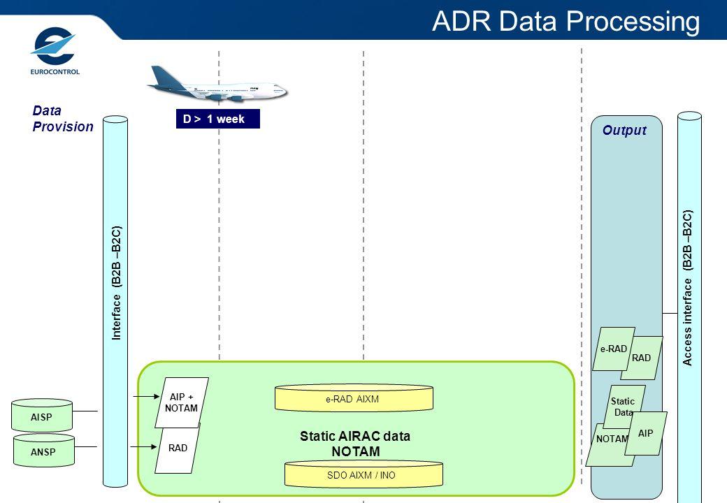 Access interface (B2B –B2C) Interface (B2B –B2C) D > 1 week Static AIRAC data NOTAM NOTAM/ RAD AIP + NOTAM e-RAD AIXM SDO AIXM / INO Static Data AISP