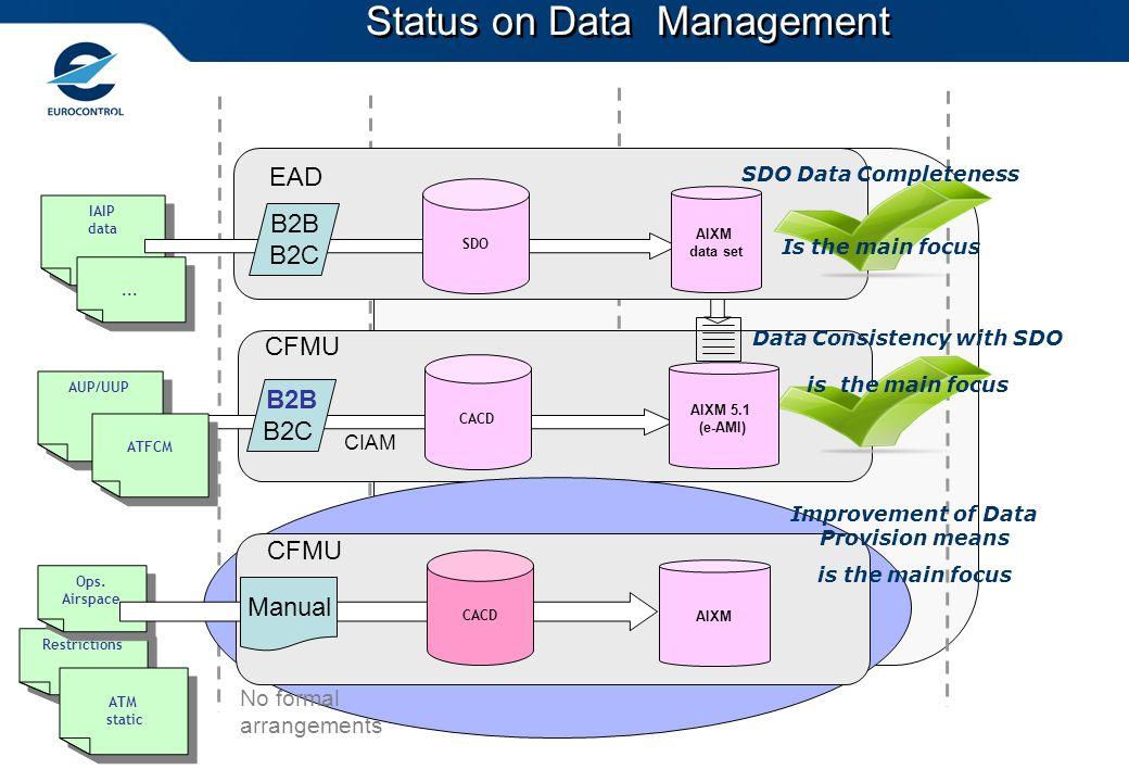 Data provision Data Repository Consolidation process Interface Format Formal Arrangements Status on Data Management IAIP data IAIP data SDO AIXM data