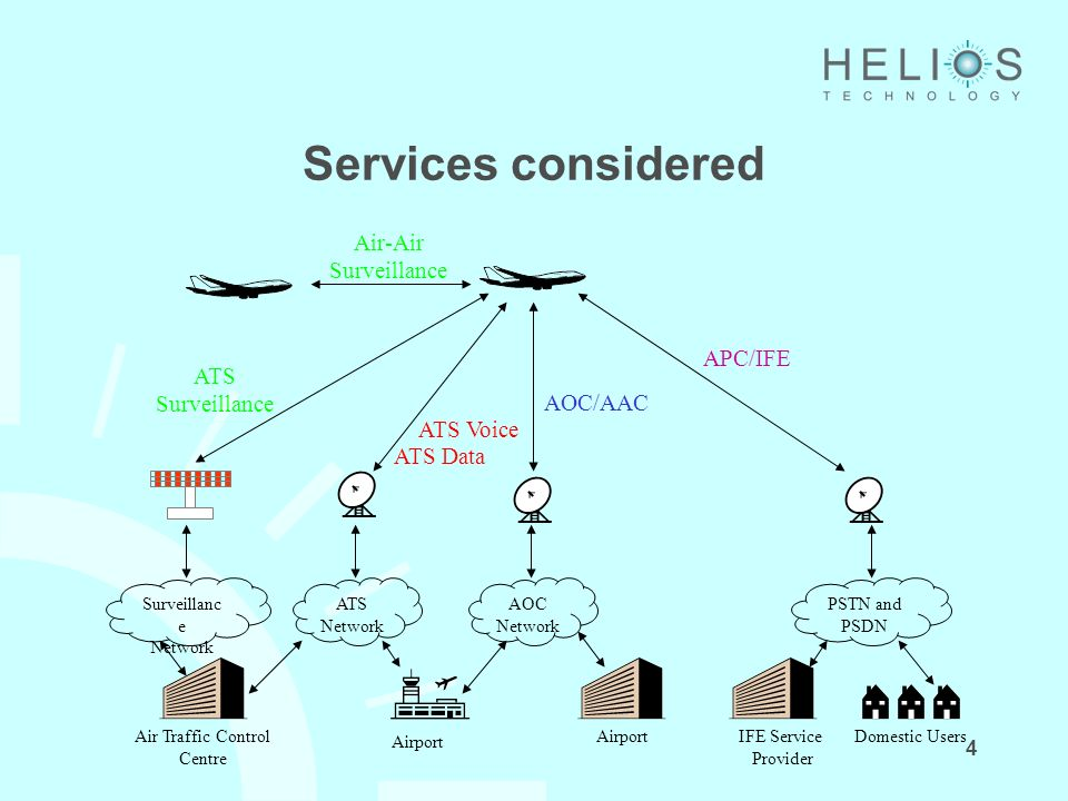 5 Proposed Architecture Hybrid satcom/terrestrial system.