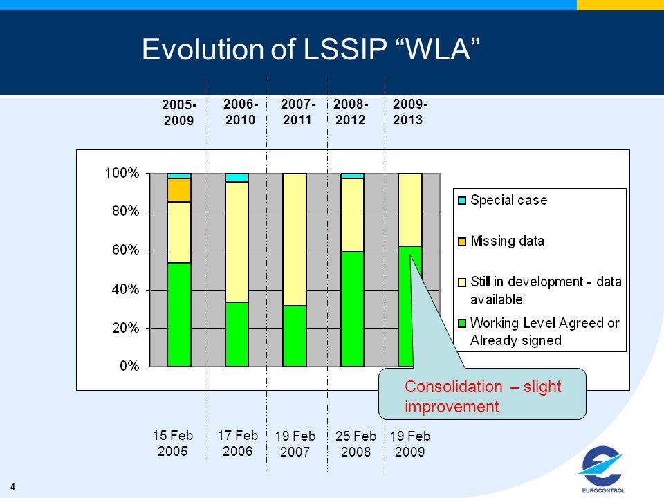 4 Evolution of LSSIP WLA 15 Feb 2005 17 Feb 2006 2009- 2013 2005- 2009 19 Feb 2007 2006- 2010 2007- 2011 25 Feb 2008 Consolidation – slight improvemen