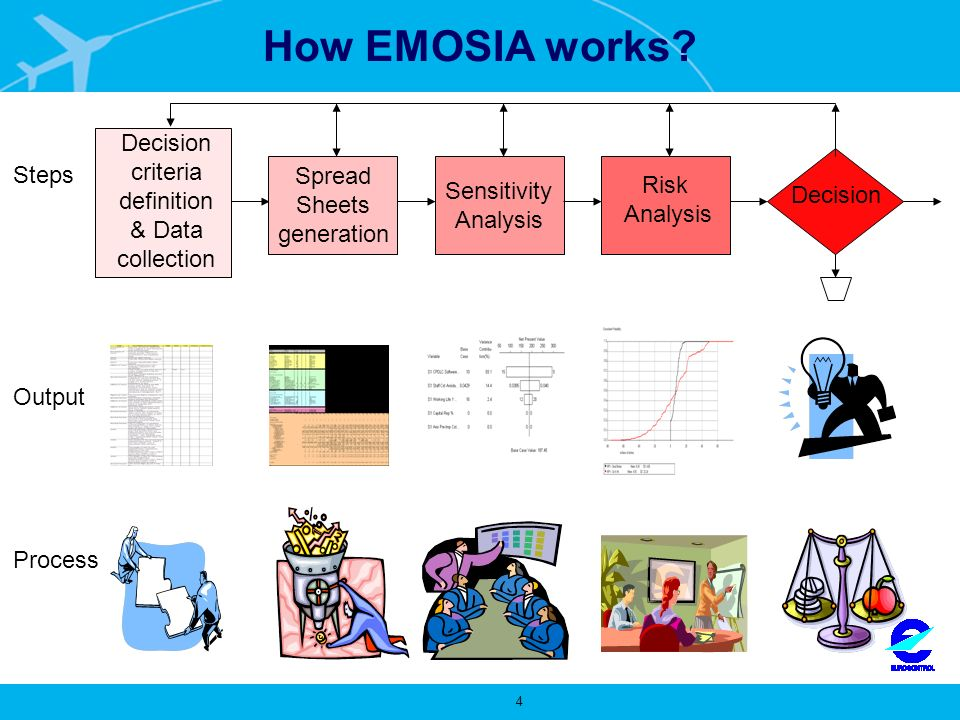 4 How EMOSIA works.