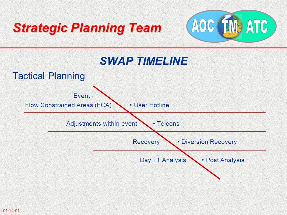 01/14/01 Strategic Planning Team SWAP TIMELINE Tactical Planning Event - Flow Constrained Areas (FCA) User Hotline Adjustments within event Telcons Recovery Diversion Recovery Day +1 Analysis Post Analysis