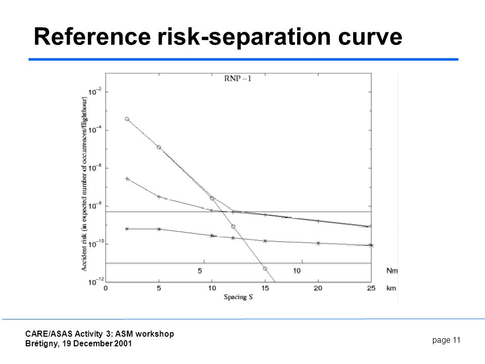 page 11 CARE/ASAS Activity 3: ASM workshop Brétigny, 19 December 2001 Reference risk-separation curve