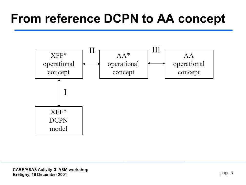page 6 CARE/ASAS Activity 3: ASM workshop Brétigny, 19 December 2001 From reference DCPN to AA concept XFF* operational concept AA operational concept AA* operational concept XFF* DCPN model II III I