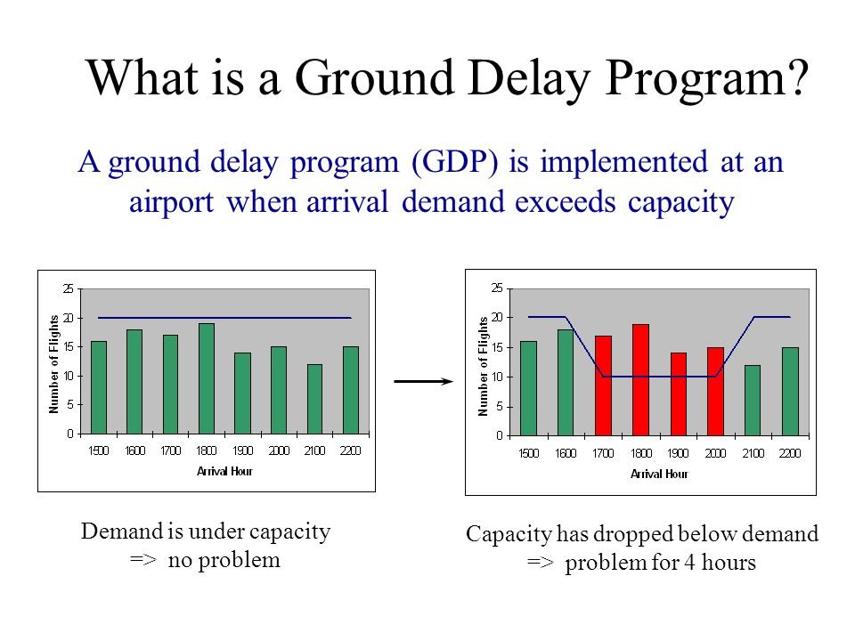 What is a Ground Delay Program? A ground delay program (GDP) is implemented at an airport when arrival demand exceeds capacity Demand is under capacit