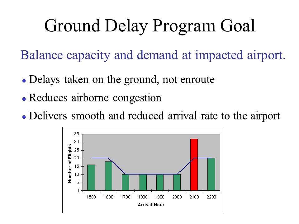 Ground Delay Program Goal Balance capacity and demand at impacted airport.