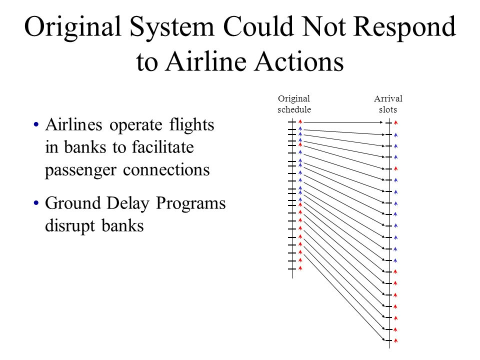 Original System Could Not Respond to Airline Actions Airlines operate flights in banks to facilitate passenger connections Ground Delay Programs disrupt banks Arrival slots Original schedule