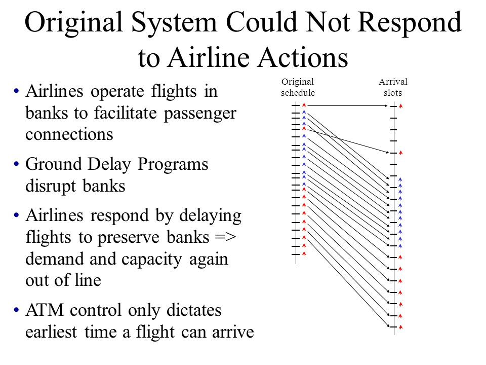 Airlines operate flights in banks to facilitate passenger connections Ground Delay Programs disrupt banks Airlines respond by delaying flights to pres