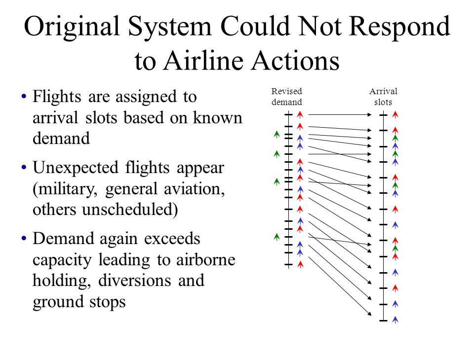 Flights are assigned to arrival slots based on known demand Unexpected flights appear (military, general aviation, others unscheduled) Demand again exceeds capacity leading to airborne holding, diversions and ground stops Arrival slots Original demand Original System Could Not Respond to Airline Actions Revised demand