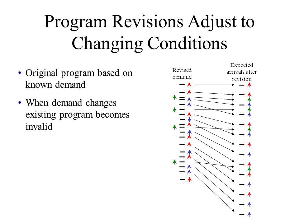 Program Revisions Adjust to Changing Conditions Original program based on known demand When demand changes existing program becomes invalid Expected arrivals after revision Revised demand