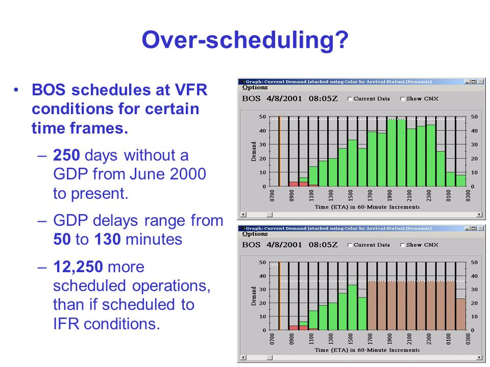 Over-scheduling? BOS schedules at VFR conditions for certain time frames. –250 days without a GDP from June 2000 to present. –GDP delays range from 50