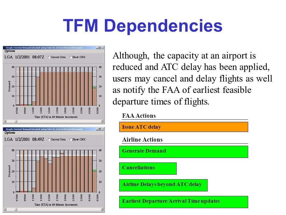 TFM Dependencies Although, the capacity at an airport is reduced and ATC delay has been applied, users may cancel and delay flights as well as notify