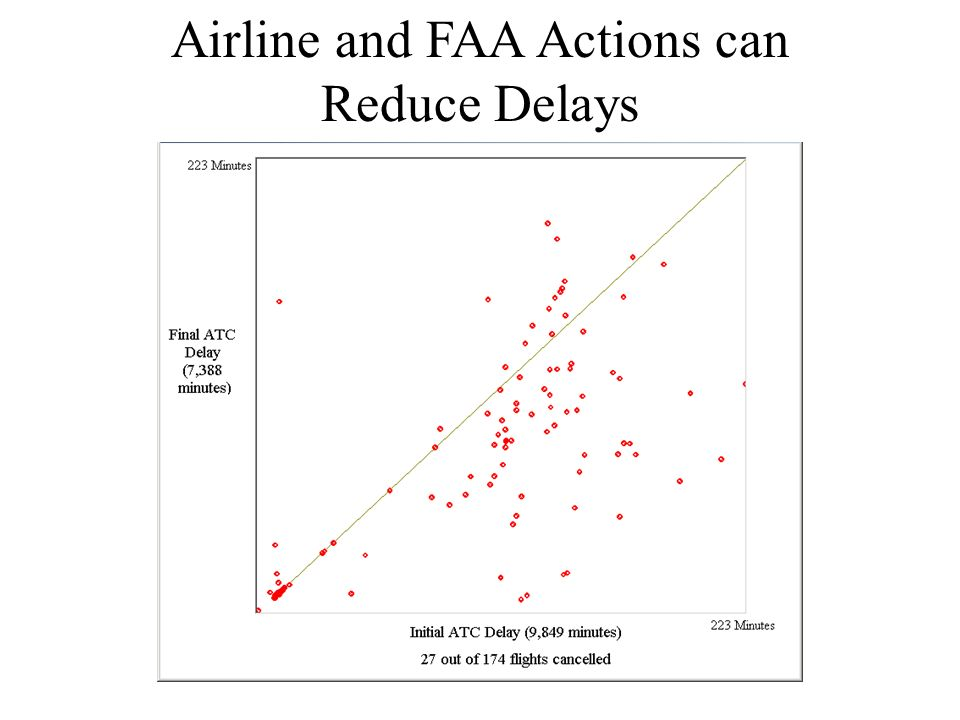 Airline and FAA Actions can Reduce Delays