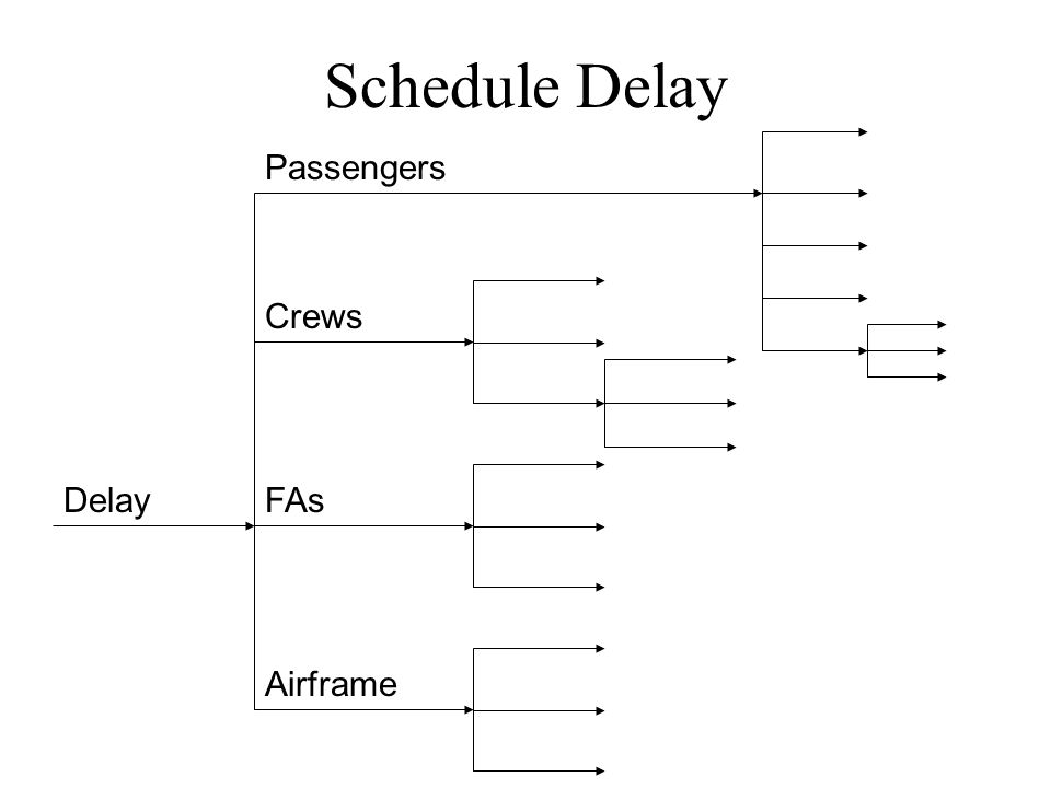 Each flight i has a reported arrival time t i Let x i,j = 1 if flight i assigned to slot j, 0 otherwise Solve to minimize total delay Initial Approach to Assigning Arrival Slots: Ration by Reported Demand subject to Original schedule Arrival slots