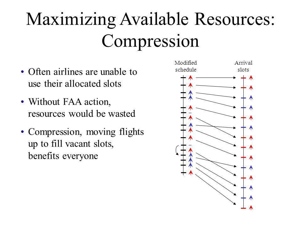 Often airlines are unable to use their allocated slots Without FAA action, resources would be wasted Compression, moving flights up to fill vacant slo