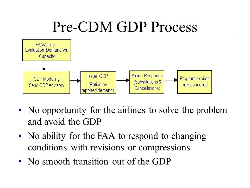 Pre-CDM GDP Process No opportunity for the airlines to solve the problem and avoid the GDP No ability for the FAA to respond to changing conditions with revisions or compressions No smooth transition out of the GDP FAA/Airline Evaluation Demand Vs.