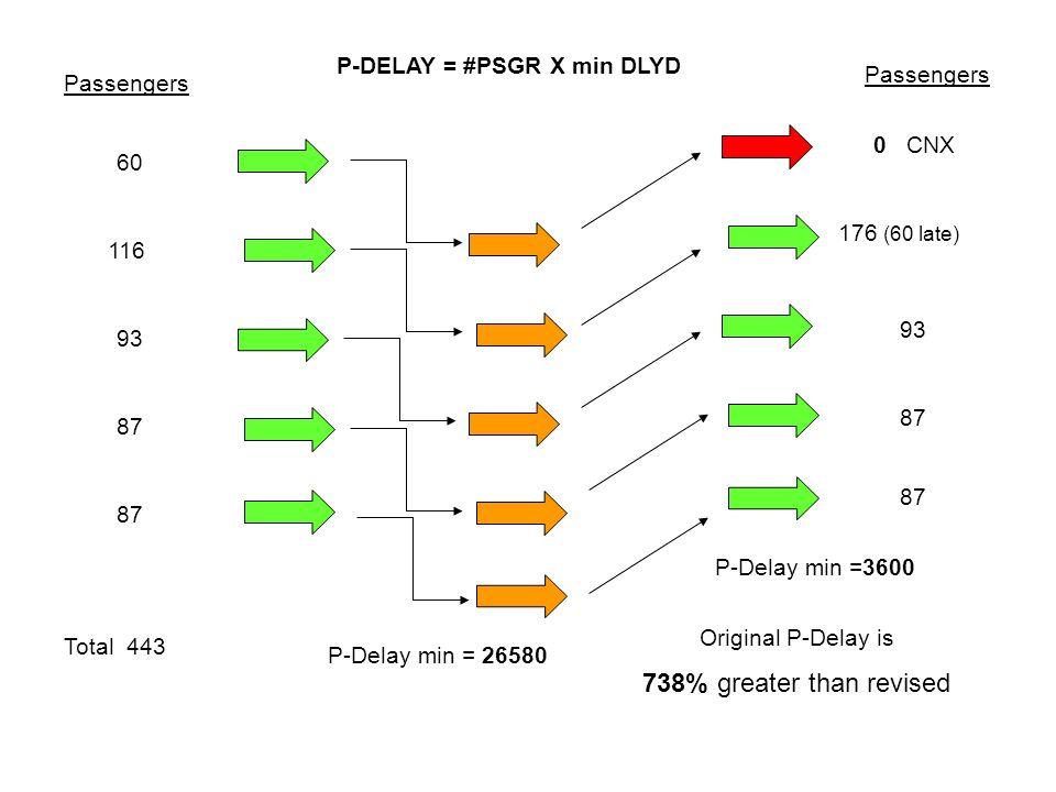Passengers 60 116 93 87 Total 443 P-DELAY = #PSGR X min DLYD P-Delay min = 26580 P-Delay min =3600 Original P-Delay is 738% greater than revised Passe