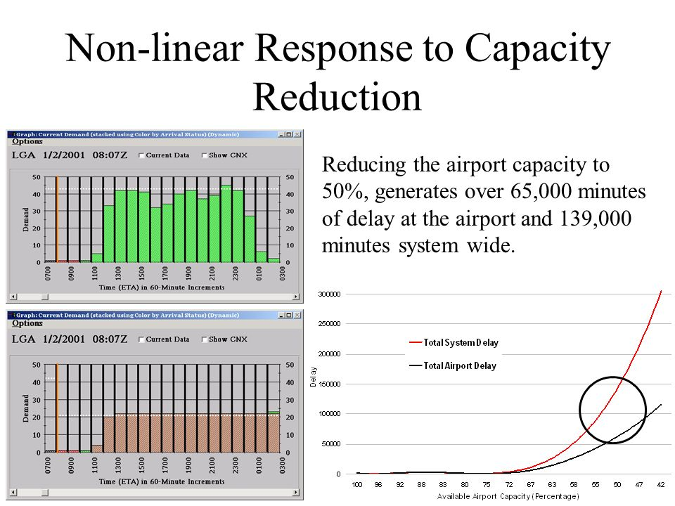 Non-linear Response to Capacity Reduction Reducing the airport capacity to 50%, generates over 65,000 minutes of delay at the airport and 139,000 minutes system wide.