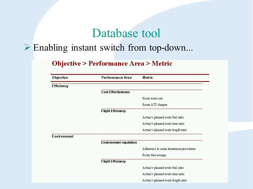 Database tool Enabling instant switch from top-down...