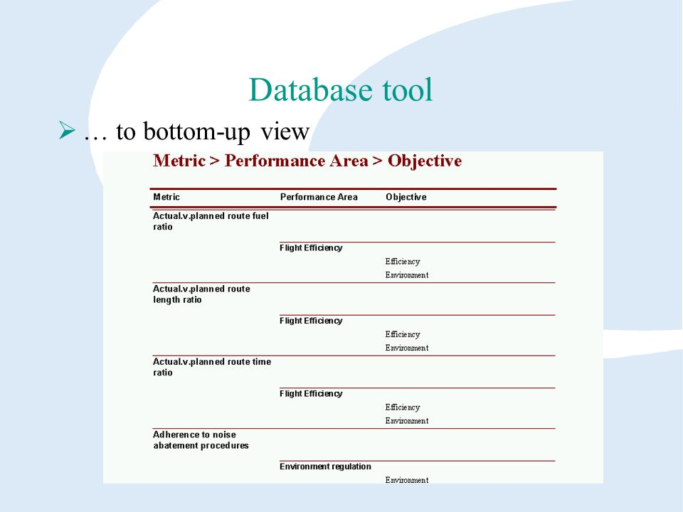 Database tool … to bottom-up view