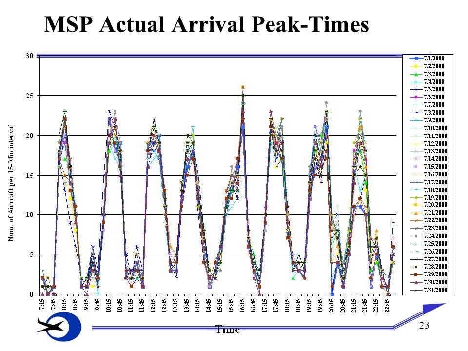 23 MSP Actual Arrival Peak-Times