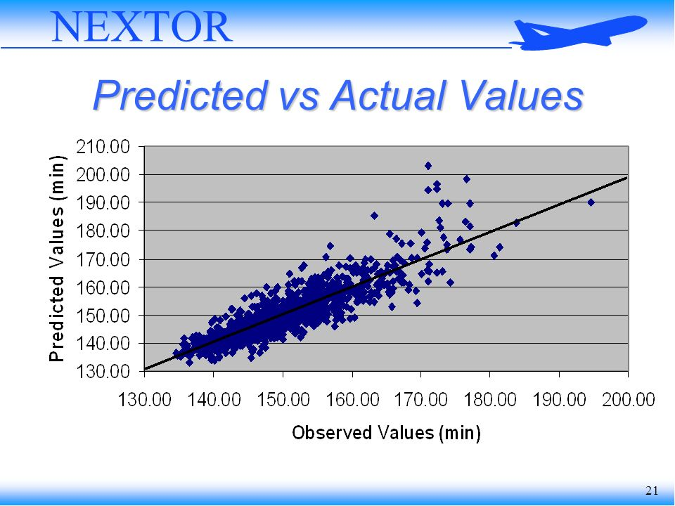 21 NEXTOR Predicted vs Actual Values